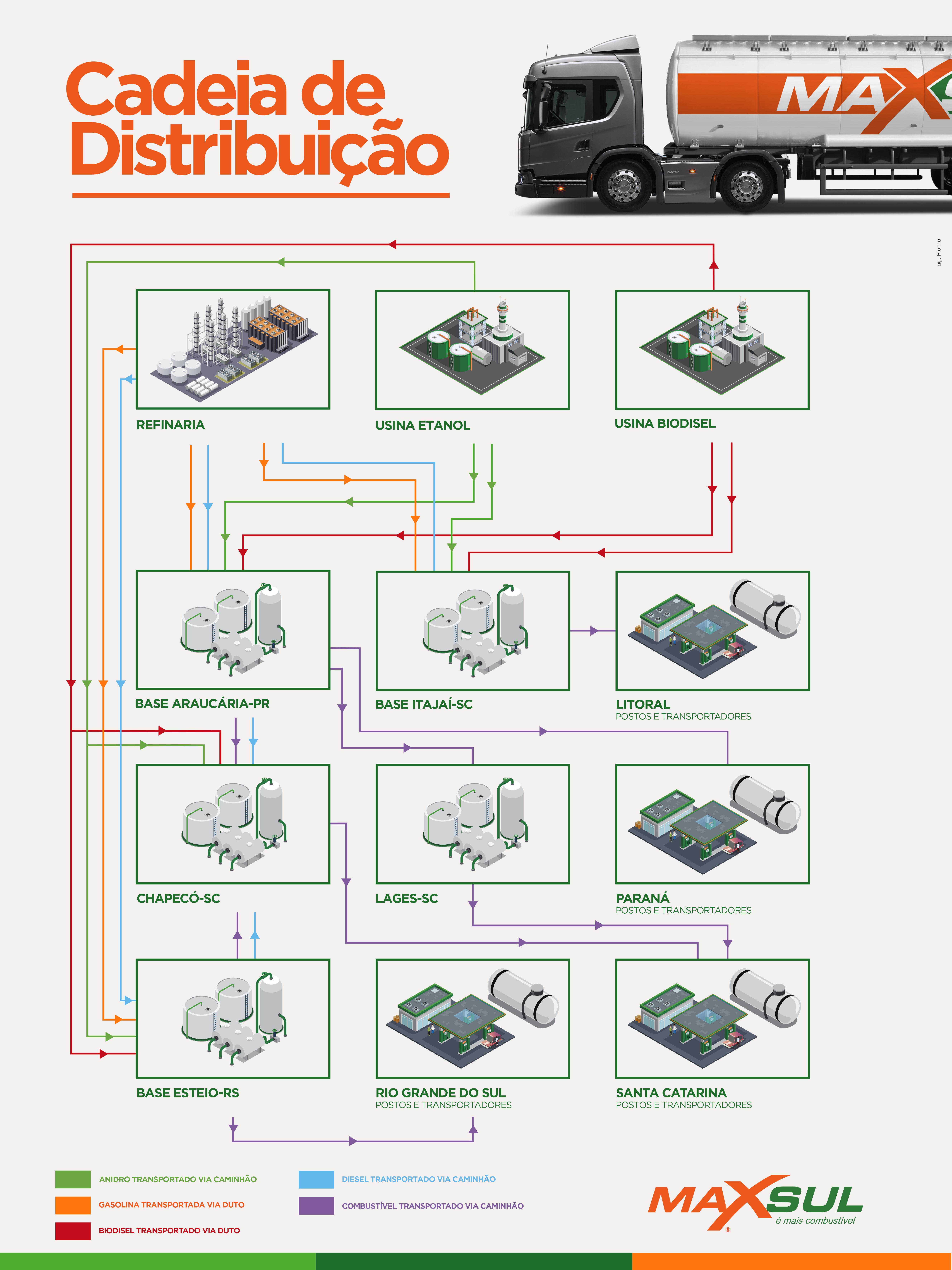 Cadeia de distribuição
